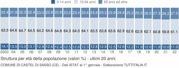 Grafico struttura della popolazione Comune di Castel di Sasso (CE)
