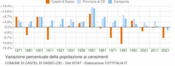 Grafico variazione percentuale della popolazione Comune di Castel di Sasso (CE)