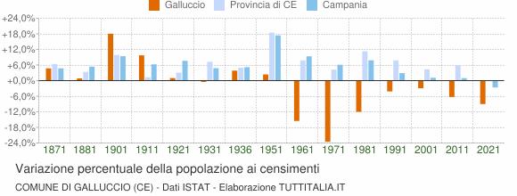 Grafico variazione percentuale della popolazione Comune di Galluccio (CE)