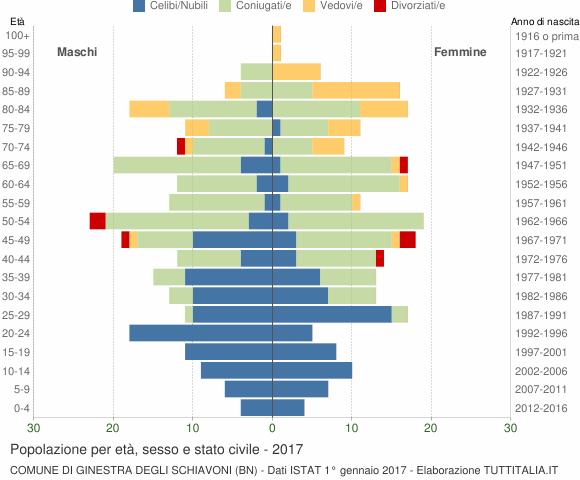 Grafico Popolazione per età, sesso e stato civile Comune di Ginestra degli Schiavoni (BN)