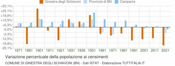 Grafico variazione percentuale della popolazione Comune di Ginestra degli Schiavoni (BN)
