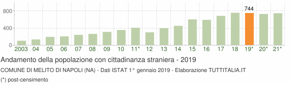 Grafico andamento popolazione stranieri Comune di Melito di Napoli (NA)