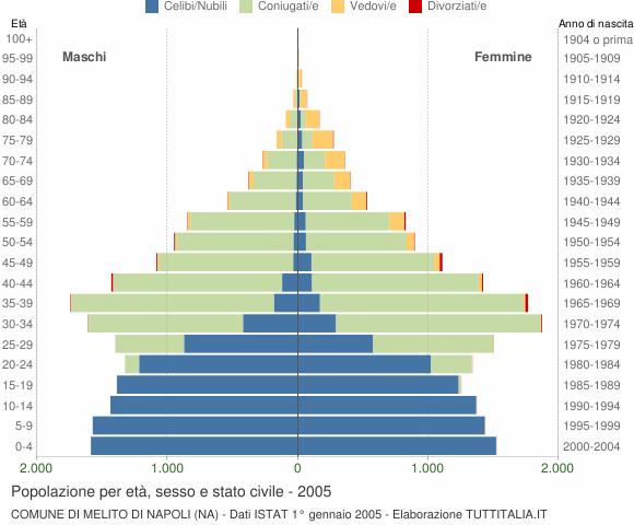 Grafico Popolazione per età, sesso e stato civile Comune di Melito di Napoli (NA)