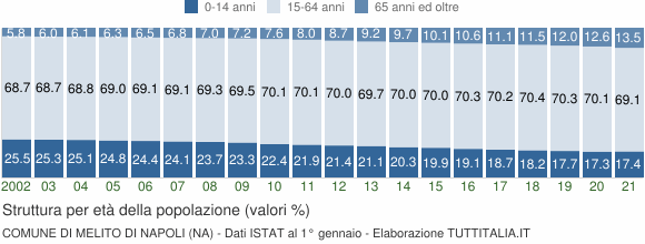 Grafico struttura della popolazione Comune di Melito di Napoli (NA)