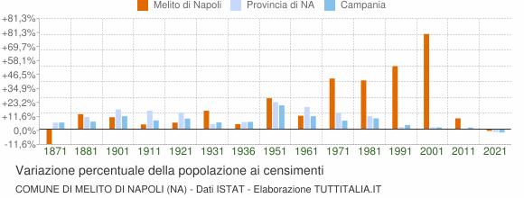 Grafico variazione percentuale della popolazione Comune di Melito di Napoli (NA)