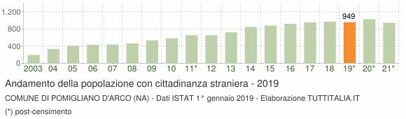 Grafico andamento popolazione stranieri Comune di Pomigliano d'Arco (NA)
