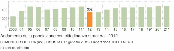 Grafico andamento popolazione stranieri Comune di Solofra (AV)