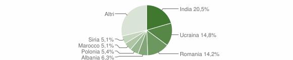 Grafico cittadinanza stranieri - Solofra 2012