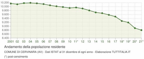 Andamento popolazione Comune di Cervinara (AV)