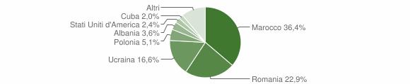 Grafico cittadinanza stranieri - Cervinara 2018