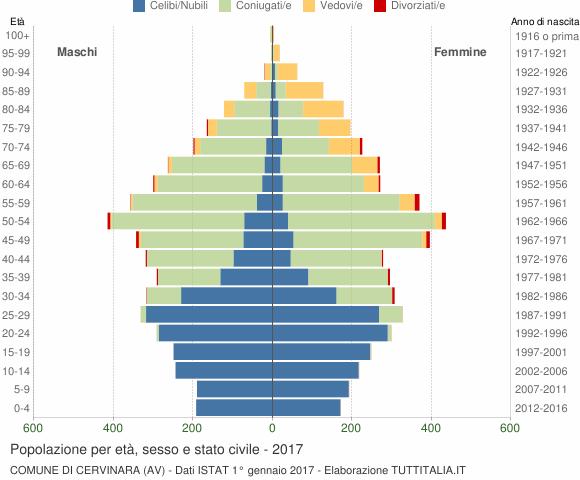 Grafico Popolazione per età, sesso e stato civile Comune di Cervinara (AV)