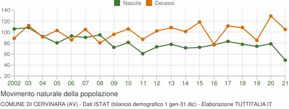 Grafico movimento naturale della popolazione Comune di Cervinara (AV)