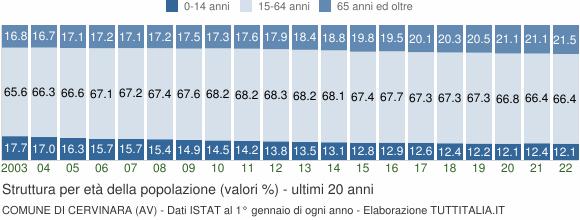Grafico struttura della popolazione Comune di Cervinara (AV)