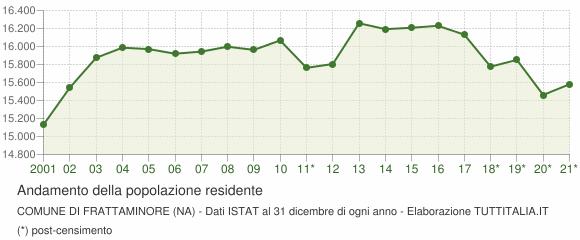 Andamento popolazione Comune di Frattaminore (NA)