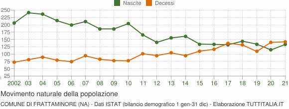 Grafico movimento naturale della popolazione Comune di Frattaminore (NA)