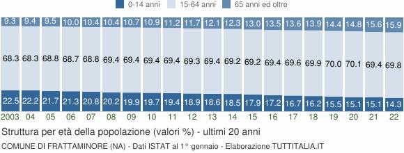 Grafico struttura della popolazione Comune di Frattaminore (NA)
