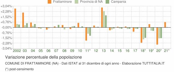 Variazione percentuale della popolazione Comune di Frattaminore (NA)