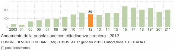 Grafico andamento popolazione stranieri Comune di Montefredane (AV)