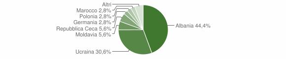 Grafico cittadinanza stranieri - Montefredane 2007