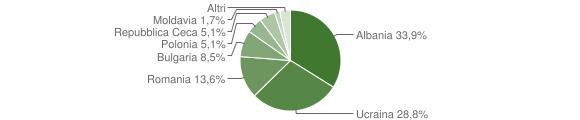 Grafico cittadinanza stranieri - Montefredane 2012