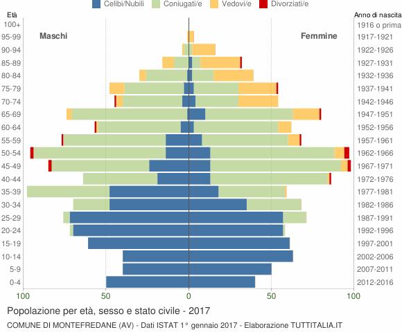 Grafico Popolazione per età, sesso e stato civile Comune di Montefredane (AV)