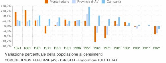 Grafico variazione percentuale della popolazione Comune di Montefredane (AV)