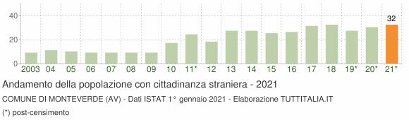 Grafico andamento popolazione stranieri Comune di Monteverde (AV)