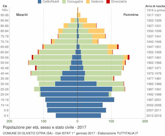 Grafico Popolazione per età, sesso e stato civile Comune di Oliveto Citra (SA)