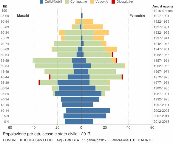 Grafico Popolazione per età, sesso e stato civile Comune di Rocca San Felice (AV)