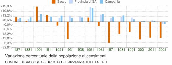 Grafico variazione percentuale della popolazione Comune di Sacco (SA)