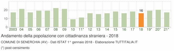 Grafico andamento popolazione stranieri Comune di Senerchia (AV)