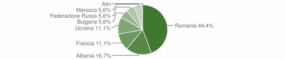 Grafico cittadinanza stranieri - Senerchia 2017