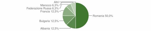 Grafico cittadinanza stranieri - Senerchia 2018
