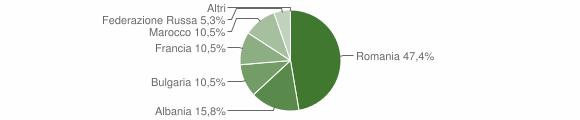 Grafico cittadinanza stranieri - Senerchia 2019