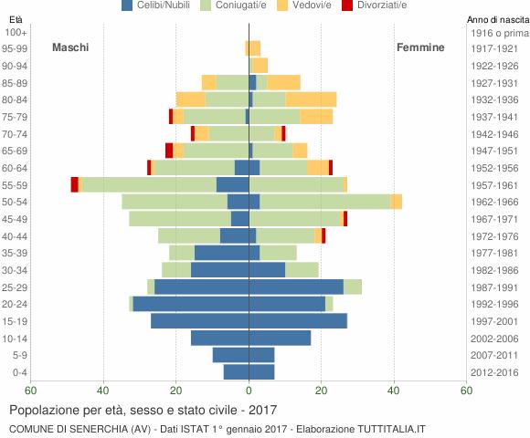 Grafico Popolazione per età, sesso e stato civile Comune di Senerchia (AV)