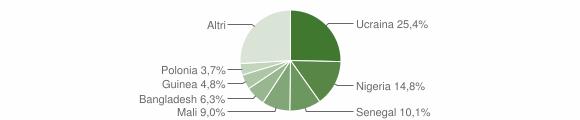 Grafico cittadinanza stranieri - Trecase 2019