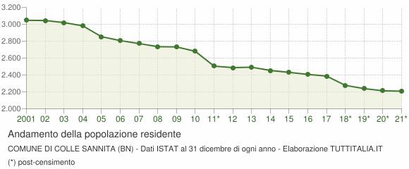 Andamento popolazione Comune di Colle Sannita (BN)