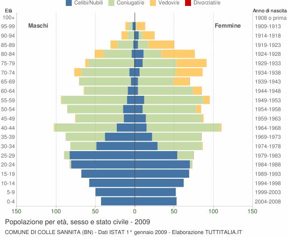 Grafico Popolazione per età, sesso e stato civile Comune di Colle Sannita (BN)