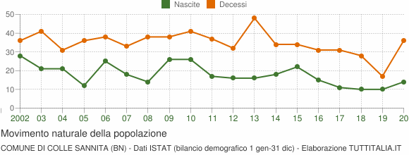 Grafico movimento naturale della popolazione Comune di Colle Sannita (BN)