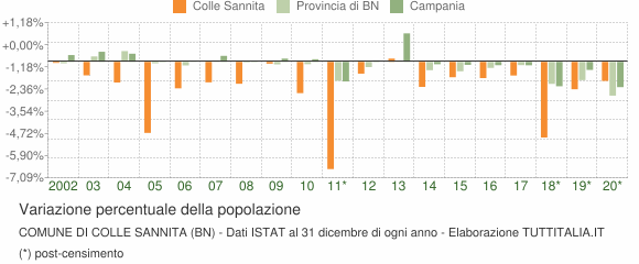 Variazione percentuale della popolazione Comune di Colle Sannita (BN)