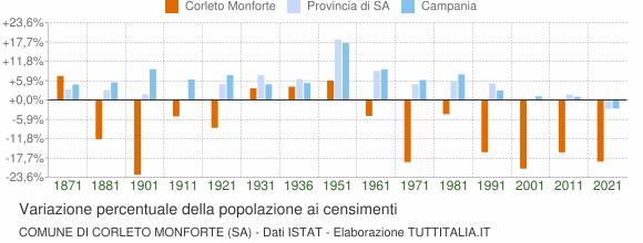 Grafico variazione percentuale della popolazione Comune di Corleto Monforte (SA)