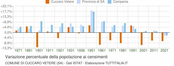 Grafico variazione percentuale della popolazione Comune di Cuccaro Vetere (SA)
