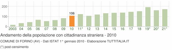 Grafico andamento popolazione stranieri Comune di Forino (AV)