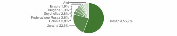 Grafico cittadinanza stranieri - Forino 2010
