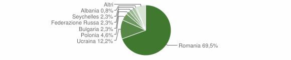 Grafico cittadinanza stranieri - Forino 2014