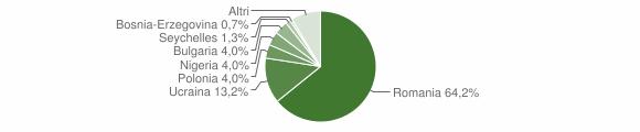 Grafico cittadinanza stranieri - Forino 2018
