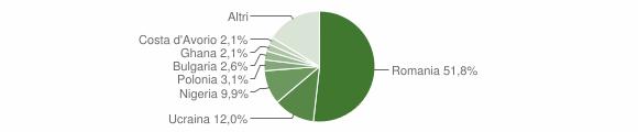 Grafico cittadinanza stranieri - Forino 2019