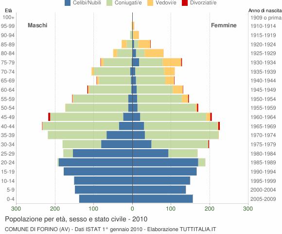 Grafico Popolazione per età, sesso e stato civile Comune di Forino (AV)
