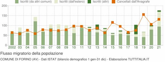 Flussi migratori della popolazione Comune di Forino (AV)