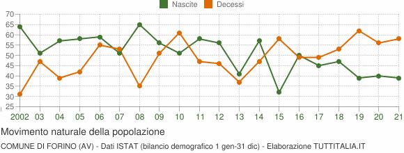 Grafico movimento naturale della popolazione Comune di Forino (AV)